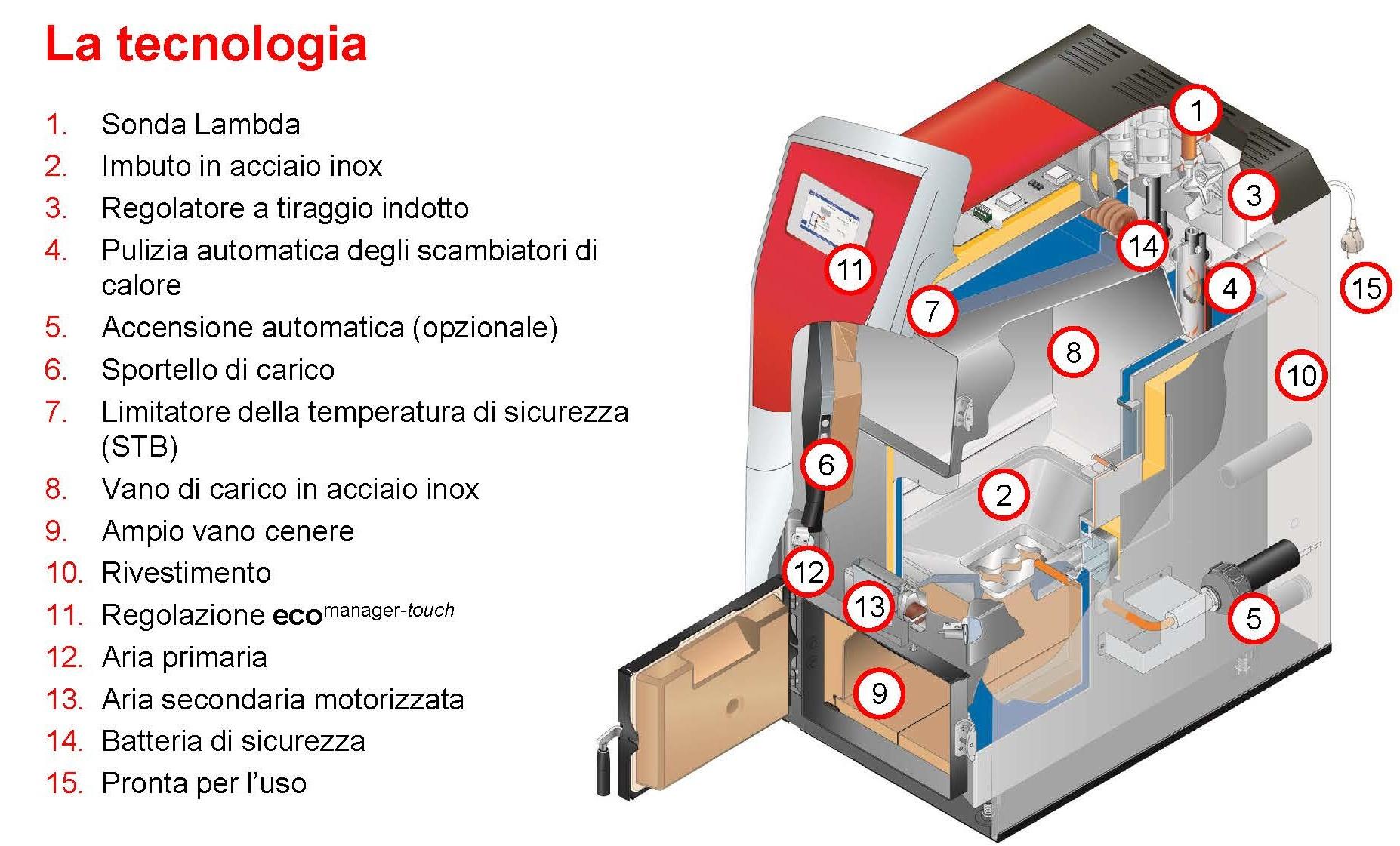 Pulizia caldaia cool i servizi di beretta service pulizia for Caldaie vaillant modelli vecchi