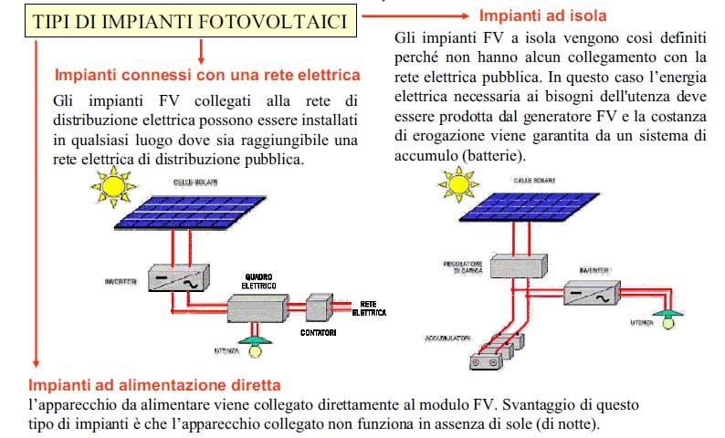 Schema Elettrico Pannello Solare Per Camper : Schema pannello fotovoltaico fare di una mosca